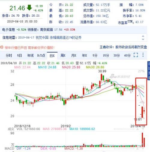 """从重处罚!视觉中国罚单来了,刊发敏感有害信息,没收违法所得!46亿市值填了""""黑洞"""",更多跌停在路上"""