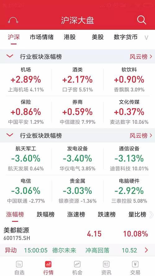 外资调仓换股:北上资金单月流出逾百亿,加码大金融