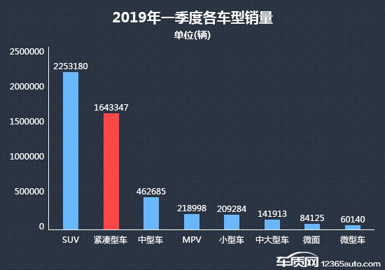 2019年车辆销量排行_2019年3月小型车销量排行榜