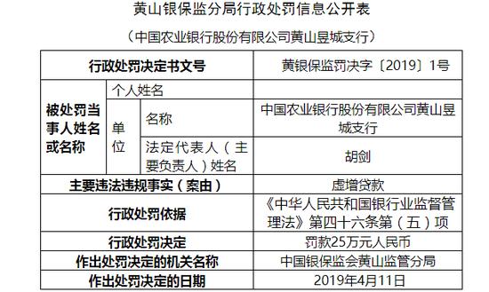 農行黃山昱城支行被罰25萬:虛增貸款