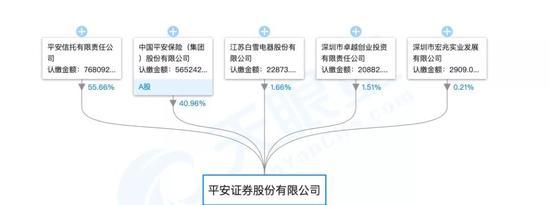 (平安证券股权结构图,截图来自天眼查)