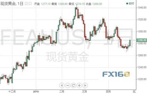(现货金日图 来源:FX168财经网)