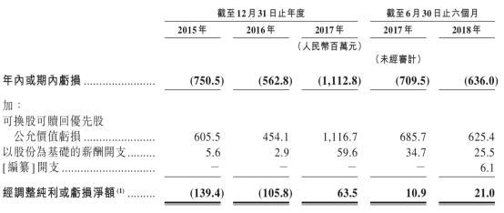 互聯網寒冬之土巴兔:質量問題頻繁 撤了港交所IPO要上科創板?