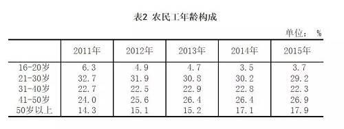 上图是2015年国家统计局报告里的农民工年龄分布: