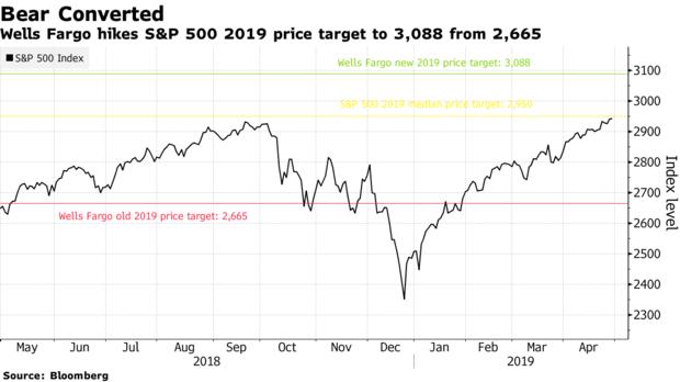 美股持续上涨,华尔街最看跌的投行都顶不住了