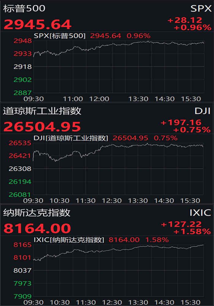 美股终结两连跌,道指收涨近200点