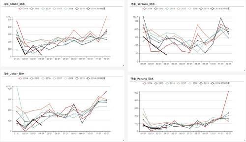 """总结:依据对此次弱""""厄尔尼诺""""是一次非周期性的短期现象,对降水的影响有限,因此依然维持年报中对棕榈油产地产量5%-7%的年度增产预期。依据去年二季度以及今年一季度降水分析得出,如果二季度天气不出现明显的偏少现象则二季度马来和印尼产量依然保持同期偏高的水平。"""