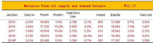 中国油脂消费-维持缓慢增长预估