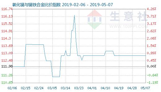 5月7日氧化鏑與鏑鐵合金比價指數為112.91