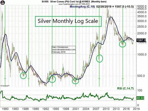 七年低週期預示銀價將在2022年末出現重大低點