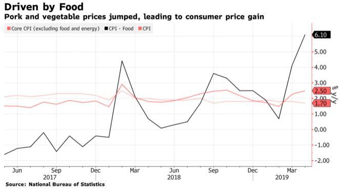 中国4月份CPI同比涨幅创6个月新下PPI连尽第两个月上降
