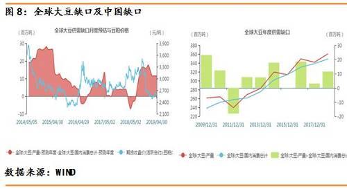 【5月】农产品期货月报