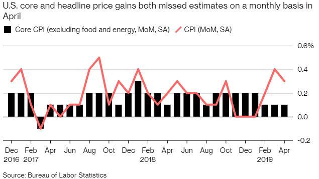 美国4月份消费者物价水平上升,但潜在通胀依然温和