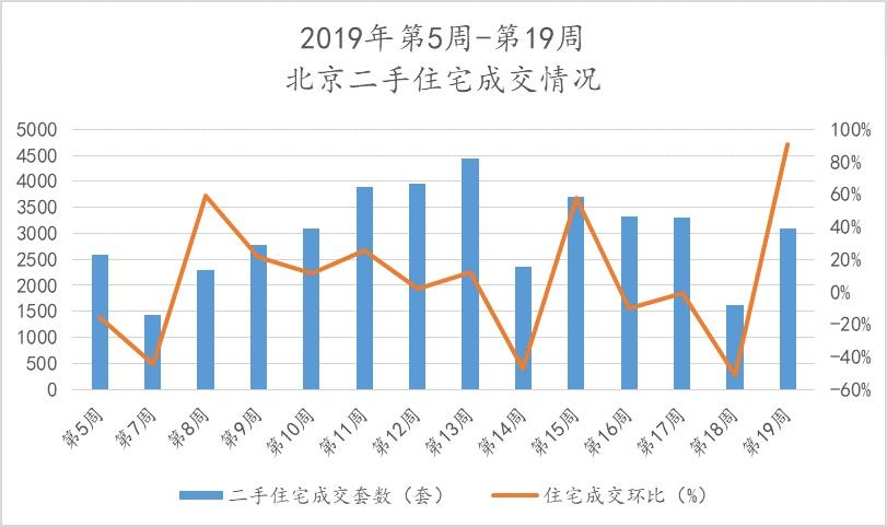 第19周节后北京新房、二手房成交量恢复,环京部分城市挂牌价小幅波动,市场较为稳定