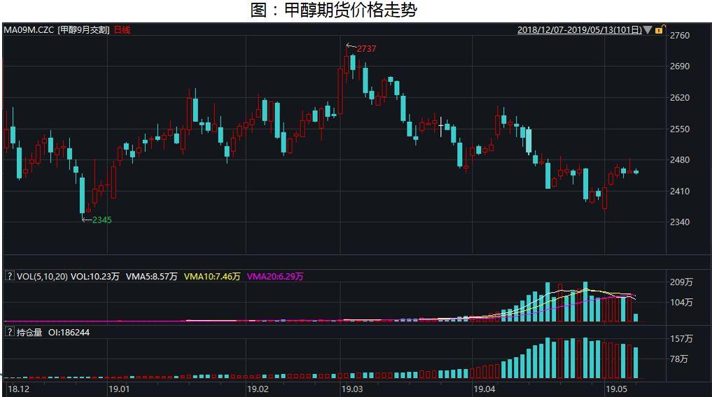 4月内地甲醇大幅下跌,出货不顺,5月初随着下游补货价格企稳。