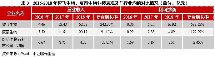 专题研究 | 疫苗行业:2018年主要疫苗上市企业利润增长出现分化,预计2019年疫苗市场快速增长