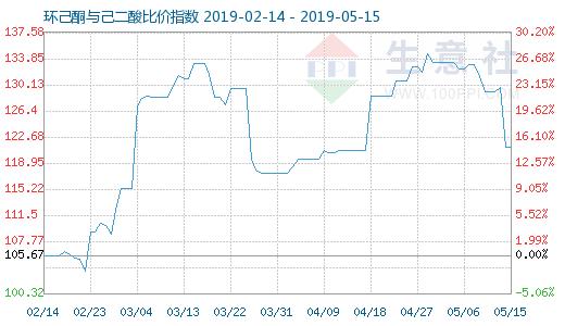 5月15日環己酮與己二酸比價指數為121.16