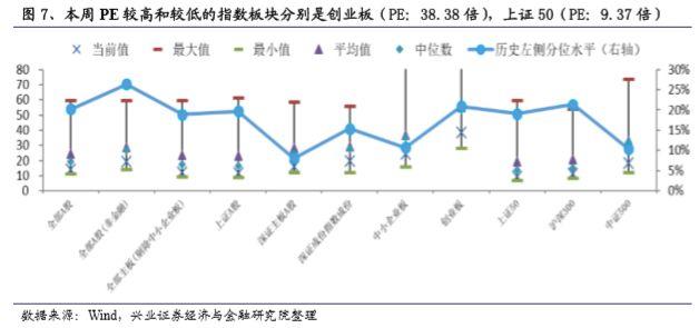 我们比较板块本周PE与上周PE,本周相对上周估值下降较小的三个板块和对应PE值变化分别为深证主板A股(PE:15.87倍,-1.44%),全部主板(剔除中小企业板)(PE:12.49倍,-1.65%),全部A股(非金融)(PE:19.15倍,-1.66%)。