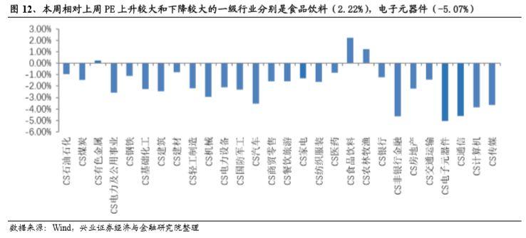 3.2 行业市净率