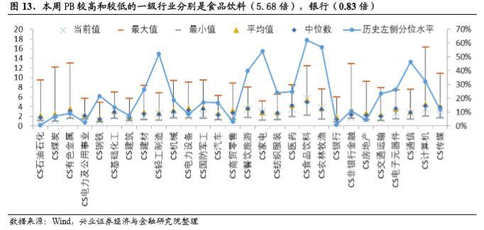 我们比较行业本周PB与上周PB,发现在一级行业中,本周相对上周估值上升较大的三个行业和对应PB值变化分别为食品饮料(PB:5.68倍,上升2.25%),农林牧渔(PB:3.78倍,上升1.07%),有色金属(PB:1.99倍,上升0.31%)。