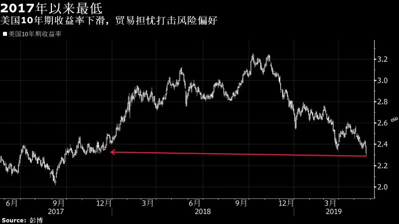 """美债收益率跌至2017年以來最低!两条曲线倒置令人""""胆寒"""""""