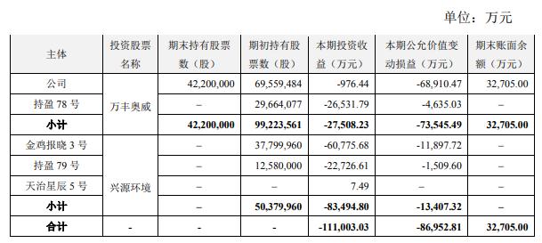 """另外,报告期末,公司商誉账面价值为55.19亿元,占资产总额48.46%。本期公司对子公司郑州莱士血液制品有限公司(以下简称""""郑州莱士"""")计提了商誉减值准备1.86亿元。"""
