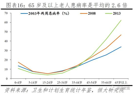 3)人口峰值临近,远期中国人口总量将急剧萎缩,2015-2100年中国人口占全球比例将从19%降至7%。联合国对中国人口规模有9个预测方案,其中无变动方案和固定生育率方案对未来总和生育率假设均为1.60,比较接近现实,分别将于2023、2026年达到14.2亿、14.3亿人的峰值。根据我们预测,按照当前1.5左右的总和生育率的发展趋势,中国人口将在2024年前后见顶,见顶之后前25-30年内人口萎缩速度较慢,但随着高生育率时期的出生人口进入生命终点后,萎缩速度将明显变快。2050年中国人口将较2024年减少仅8%,2075年中国人口将较2050年减少21%,2100年中国人口将较2075年减少23%,即降至约8亿。1950年中国人口占全球比例为22%,2015年小幅降至约19%,2100年将大幅降至约7%。如果进一步展望至2200年,中国人口将降至仅约2亿,人口占全球比例还将继续下降。随着人口总量萎缩,中国的大市场优势将逐渐丧失,综合国力也将受到影响。