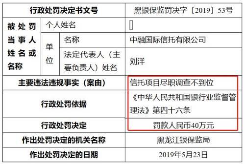 黑龙江银保监局第54号行政处罚决定书