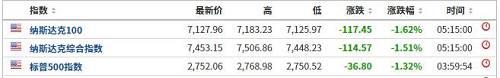 周五Facebook跌超3%,奈飞、亚马逊跌超2%,苹果跌1.8%,市值报8055亿美元,市值5月挥发逾1100亿美元。同。时,芯片类股整体。下跌,费城半导体。指数跌1.45%,希捷科技跌超4%,恩智浦跌约3%,英伟达跌2.6%。