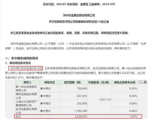 对于这次被动减持的原因,迪威迅在公告里解释称,北京安策质押给上述券商的部分股票涉及违约。尽管北京安策自收到券商的《违约预警通知》后一直积极跟债权人沟通,尽最大的努力筹集资金以按债权人的要求进行补仓,但是由于北京安策处置资产回收资金需要一定的时间,因此未能在规定的时间内筹集足额的保证金构成违约,上述券商采取了平仓措施收回本金及利息,从而导致北京安策所持公司股份非主观意愿的被动减持。