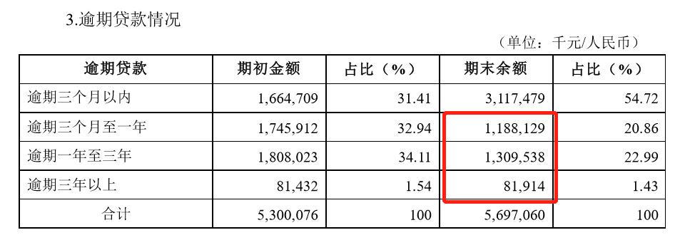 """券商报告发了42期!洛阳银行上市辅导""""长跑""""超7年 去年逾期90天以上贷款未全部计入不良"""