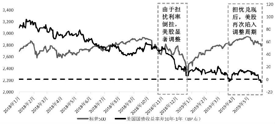 图为利率与美股对比