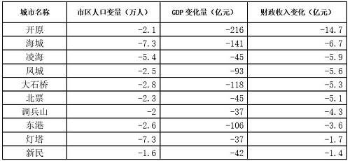 人走了,贡献GDP的人少了,GDP与财政收入随之下降是可以理解的。