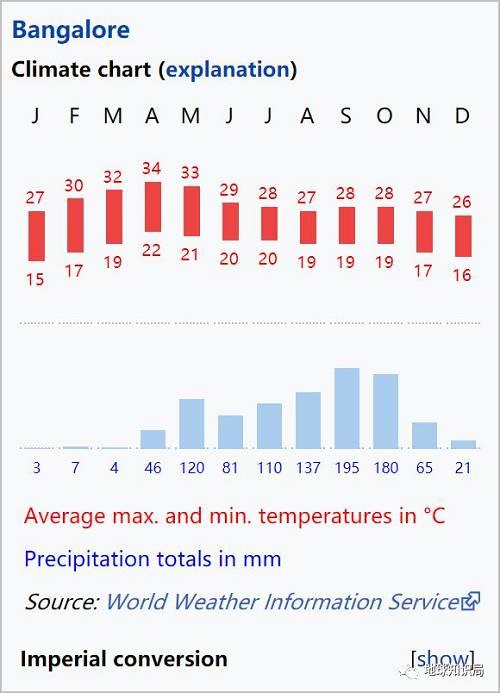 比如班加罗尔全年温度差别不大,降水量差别很大(图片来自wikipedia)