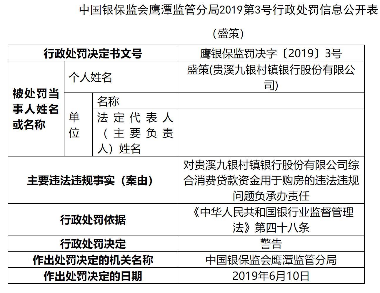 贵溪九银村镇银行被罚款20万元 因消费贷款资金用于购房