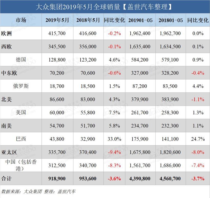大众集团5月全球销量继续下跌