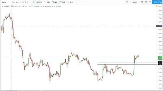 外汇人:6月19日黄金原油行情交易策略