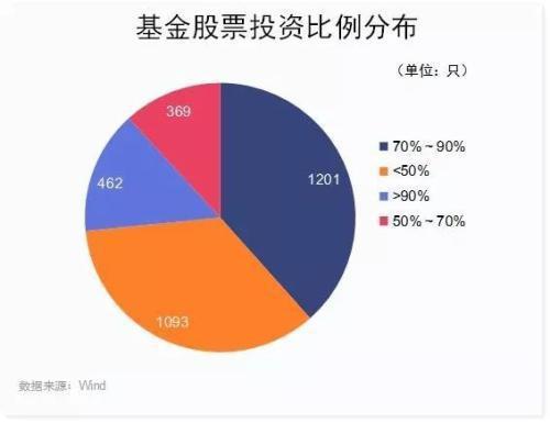 值得一提的是,中欧价值发现A、东方红产业升级、东方红沪港深、嘉实沪港深精选、兴全轻资产等188只基金保持满仓(持股比例95%)。
