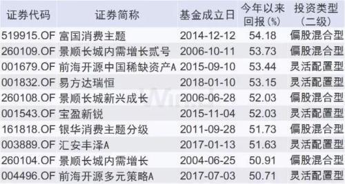 债券型基金TOP10