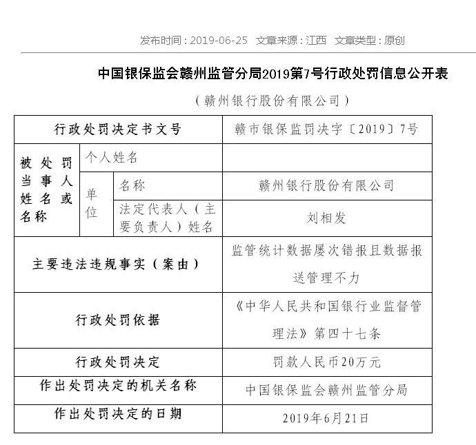 贛州銀行因監管統計數據屢次錯報等被罰
