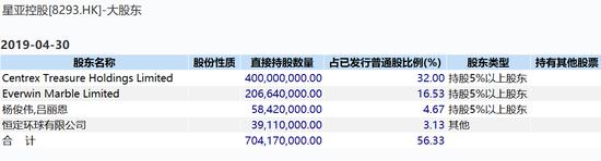 暴跌98%逾60亿市值蒸发殆尽 星亚控股暴跌原因揭秘