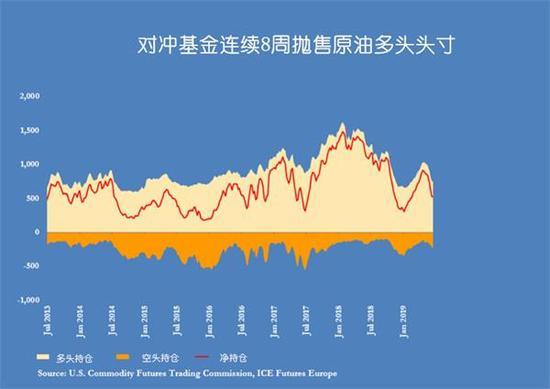 外媒披露的数据显示,对冲基金也依然对油价维持悲观预期,他们仍在持续抛售原油期货和期权合约。截至6月17日当周,对冲基金已将连续8周抛售手中的原油头寸,共计3.89亿桶原油。