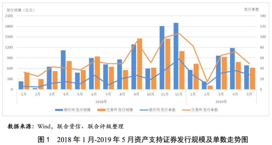 【債市分析】資產支持證券市場月報(2019年5月)