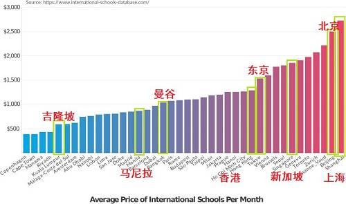 (粗略对比一下亚洲几个城市的国际学校的平均收费)