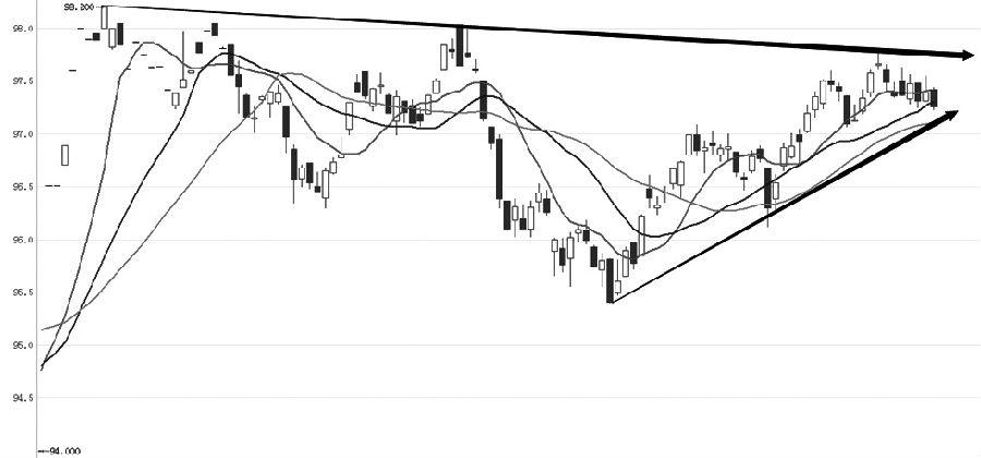 十年期國債主力1909合約經過連續兩波上漲之后,近期受到長期壓力線壓制進入高位整理走勢。從趨勢指標上看,中短期均線開始高位收斂,MACD指標在零軸上方背離之后形成死叉,兩個指標均表明短期走勢已進入調整。BOLL通道繼續保持穩定,說明目前的調整力度較輕。從K線形態上看,目前回調力度較弱,上漲放量下跌縮量,表明下跌意愿不強,后期保持橫盤整理的可能性較大。 (華泰期貨 王衛東)