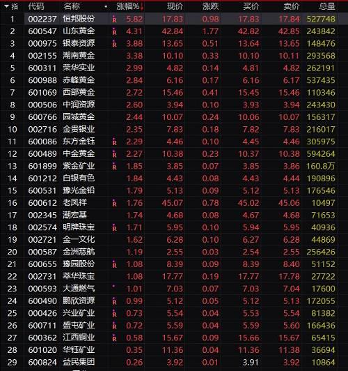 主力黄金ETF(518880)近期亦大幅上涨,今日涨幅罕见超过3%。