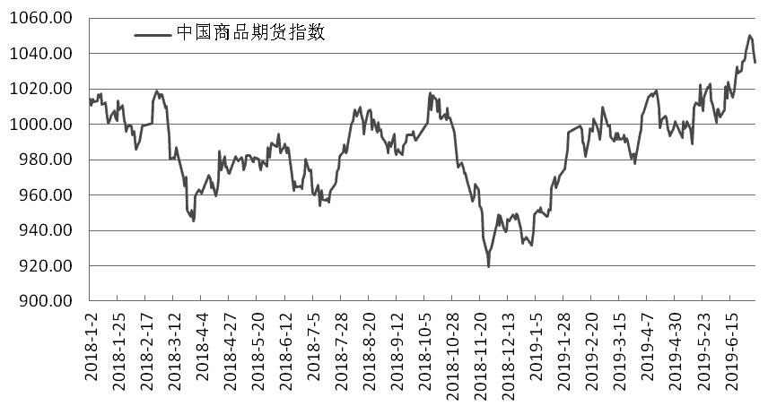 上周,中国期货市场监控中心商品期货指数(CCFI)在宏观面与基本面博弈下出现高位整理。指数周一开盘报1042.65点,周最高报1052.28点,周最低报1031.39点,周五收盘报1035.01点,小幅收跌。商品期货指数权重品种继续呈现分化,其中软商品板块涨幅居前,有色金属板块则普遍出现调整。
