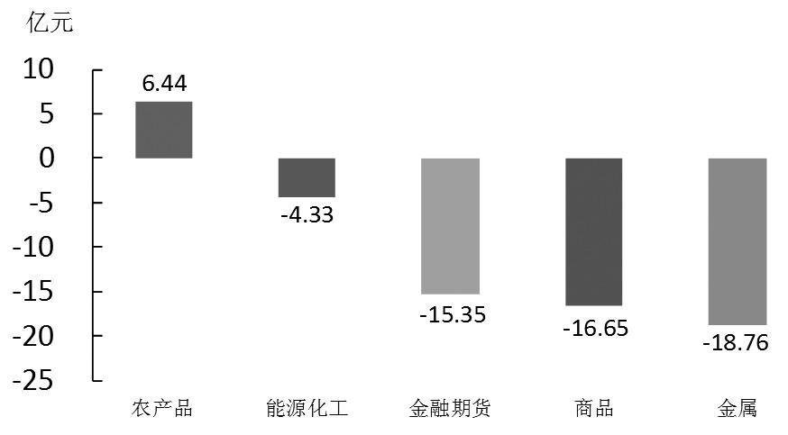 期货市场每日资金变动(7月8日)