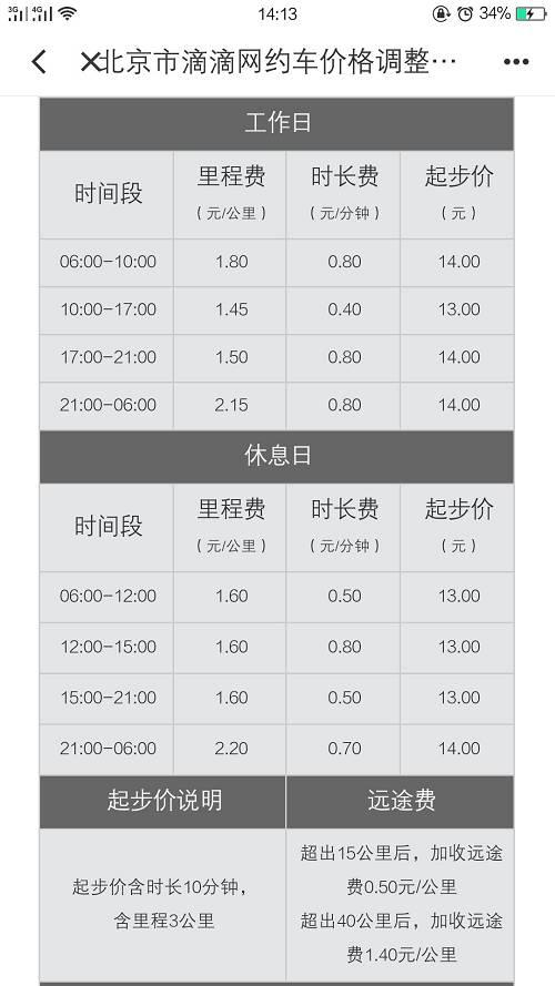 北京市部分区域快车价格调整说明 截图来源:滴滴出行APP