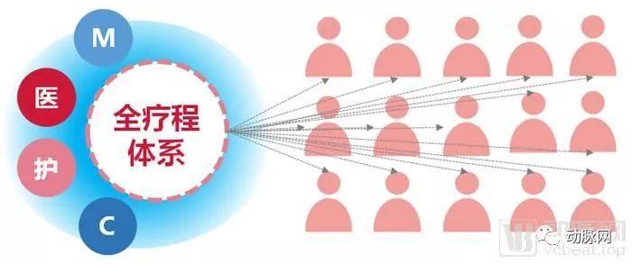 注重患者长远的治疗结果,商赢互联网医疗的全疗程管理还可为DRGs付费提供基础-智医疗网